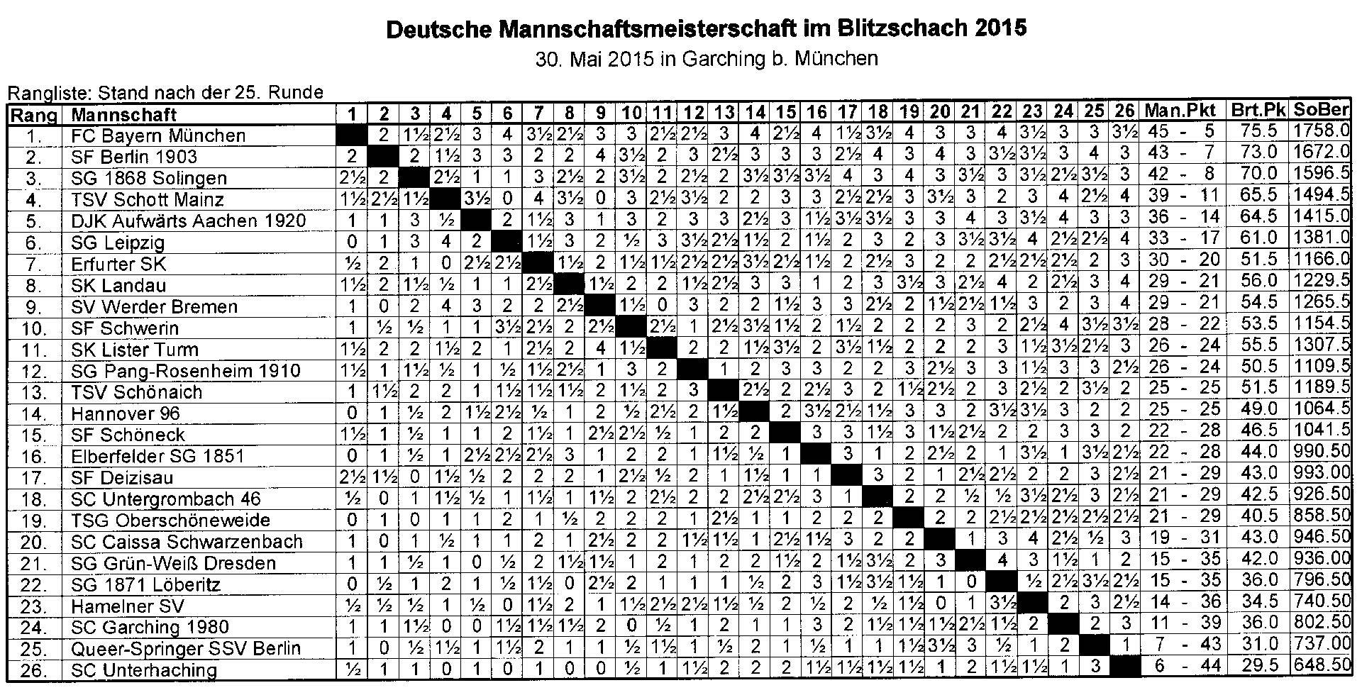 Die Abschlußtabelle der deutschen Blitzschachmeisterschaft für 4er-Mannschaften
